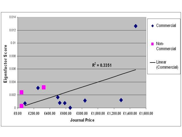 Eigenfactor Compared to Price per  Journal