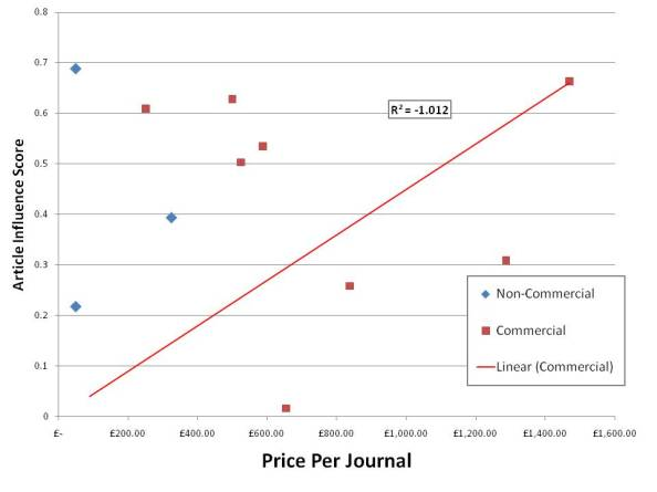 Article Influnce Score Vs. Price of Journals