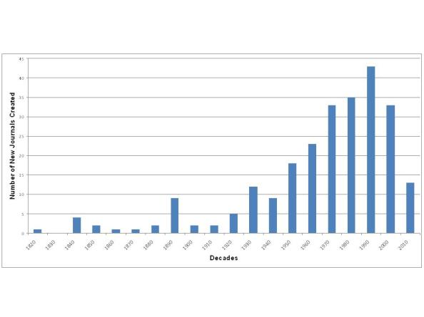 The increase of archaeology journals by decade