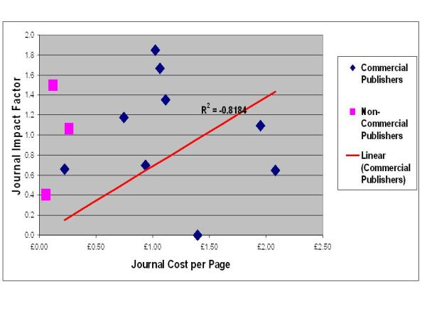 Cost per page and Impact Factor