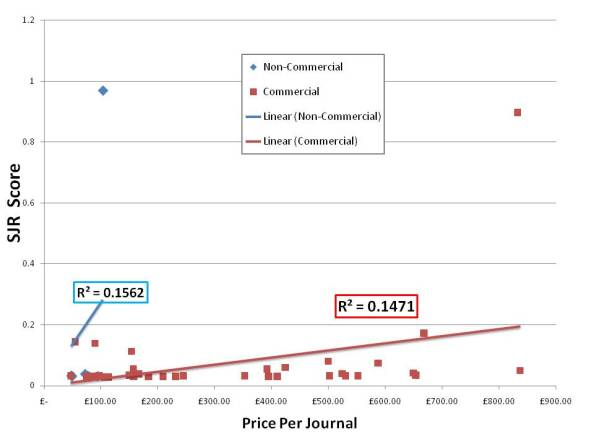 SJR score against price per journal