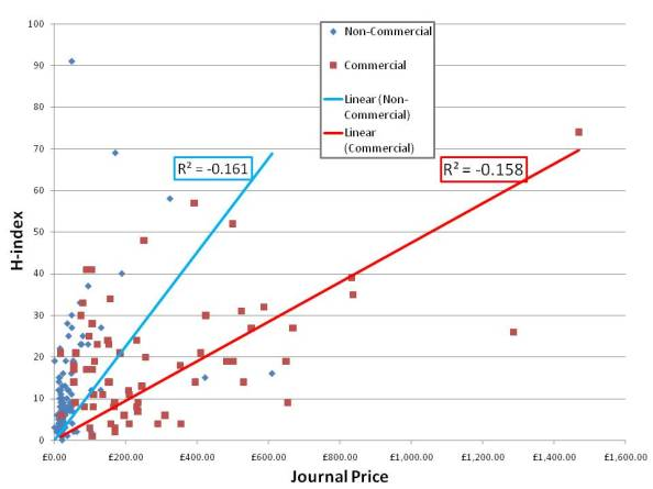 h-index vs archaeology journal price