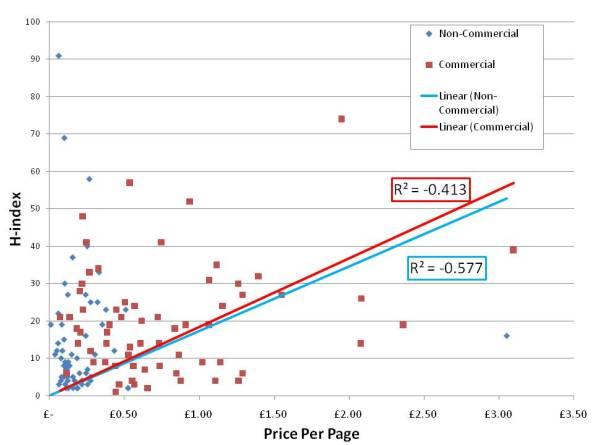 h-index vs archaeology journal price per page