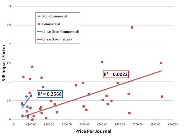 SJR Impact Factor vs. Price per Archaeology Journal