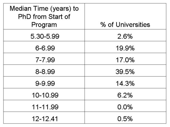 Median time for an Anthropology PhD in the US