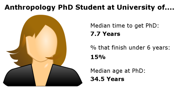Anthropology. Median time to get PhD: 7.7years, % that finish under 6 years: 15%, median age at PhD 34.5 years.