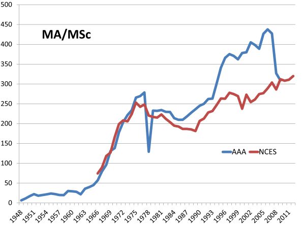 Estimated number of MA/MSc archaeology degrees earned
