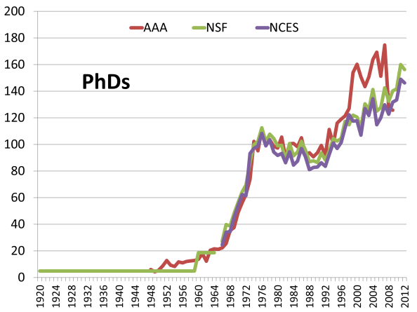 Estimated number of PhD archaeology degrees earned