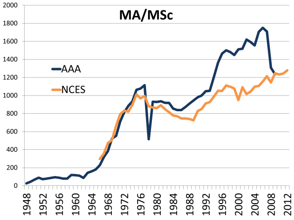 Number of Anthropology MA/MS degrees