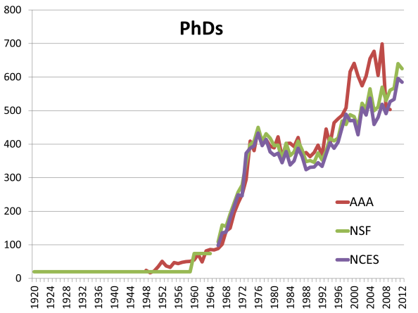 Number of Anthropology PhD degrees