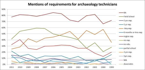 Requirements for archaeology technicians from 1999-2011