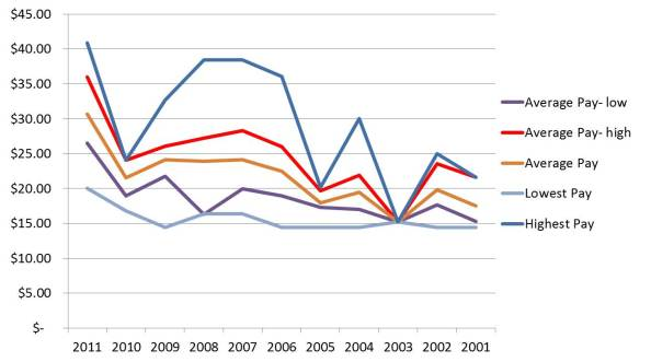Pay- Archaeology Senior 2011 Graph
