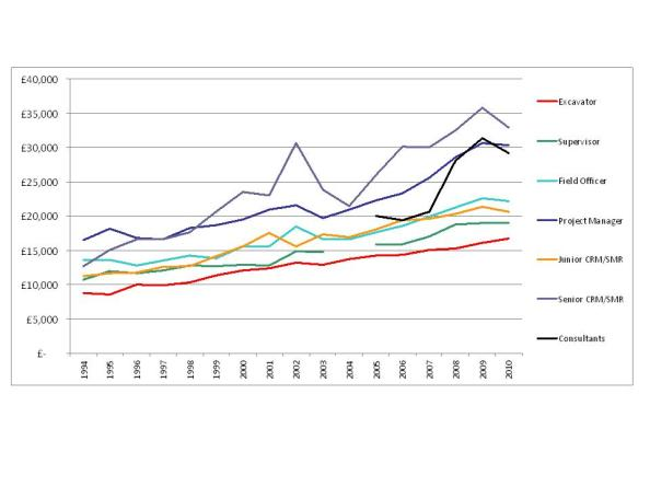 Jobs in British Archaeology 2008-2011 Graph