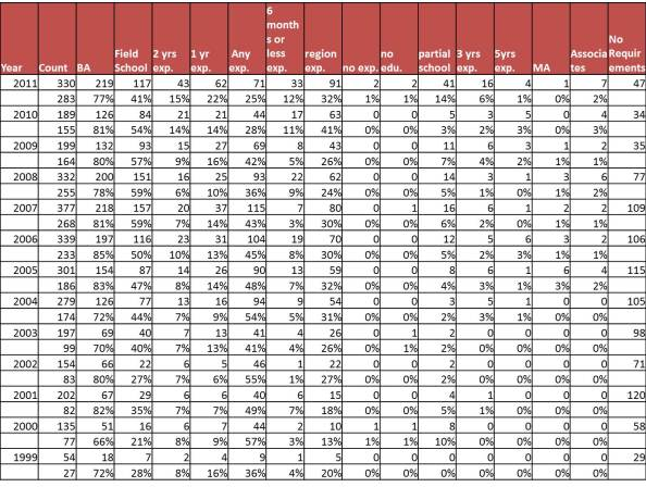 Table-Requirements for archaeology technicians 1999-2011
