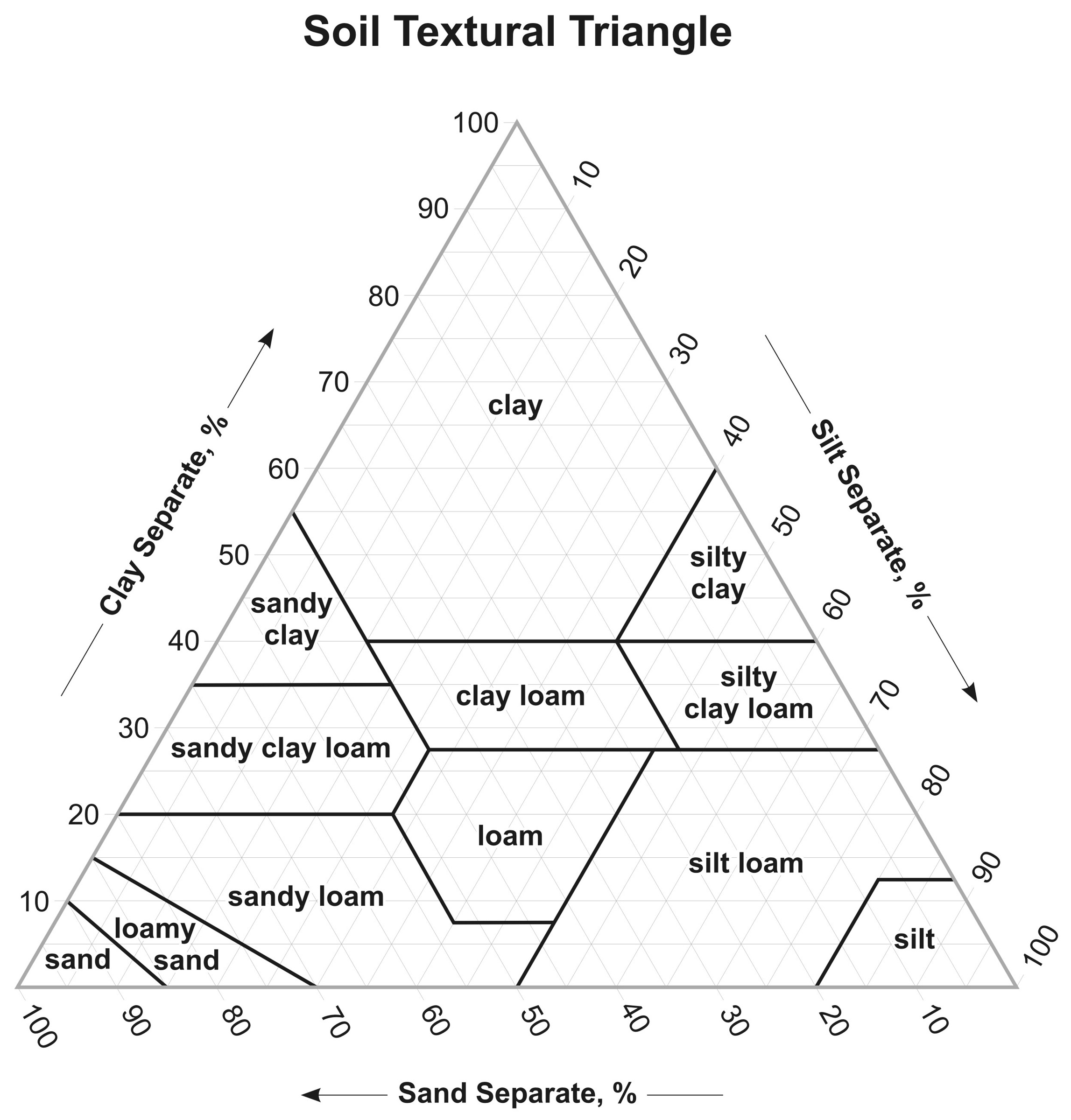 Image gallery soil triangle for Soil texture
