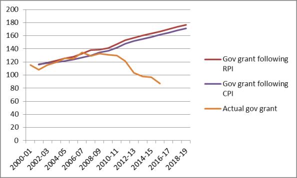EH fall in gov grant