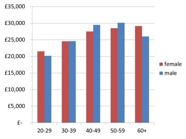 Average wages for archaeologists by gender and age