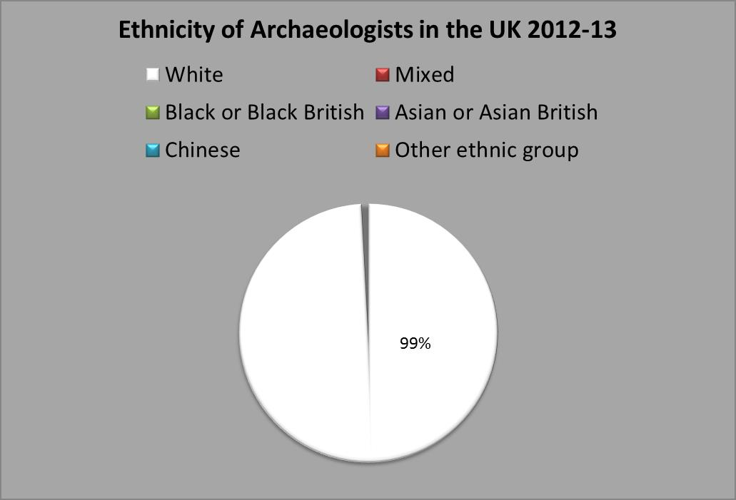 archaeologists the whitest people i know doug s archaeology