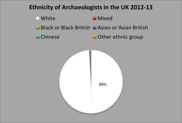 99% of archaeologists in the UK are white