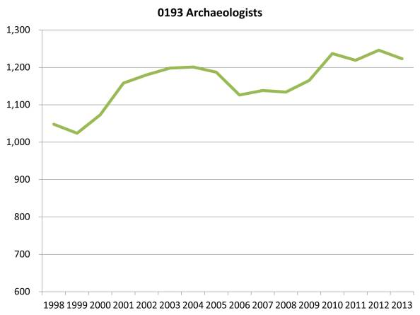 0193 Archaeologists