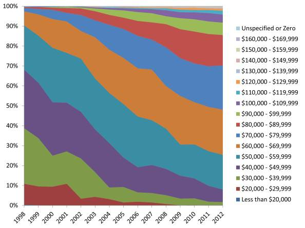 Annual pay for 0193 Archaeologists from 1998-2012