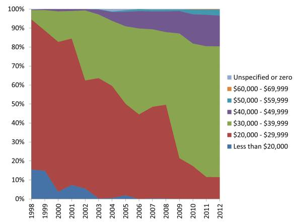 Annual pay for 0102 Archaeologists from 1998-2012