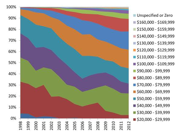 Annual pay for Federal Archaeologists (0193 & 0102) from 1998-2012