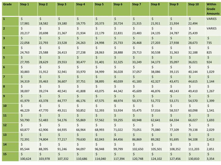 Funnies Pictures About Wage Grade Salary Chart. Wg 10 Pay Scale. View ...