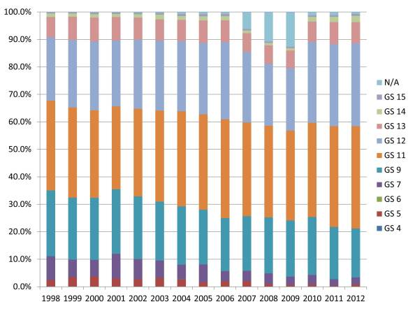 Distribution of GS grades for 0193 Archaeologists from 1998-2012