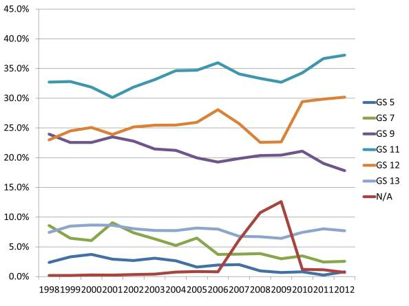 Increases and decreases in different 0193 Archaeologists' GS grades from 1998 to 2012