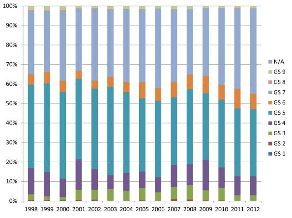 Distribution of GS grades for 0102 Archaeologists from 1998-2012