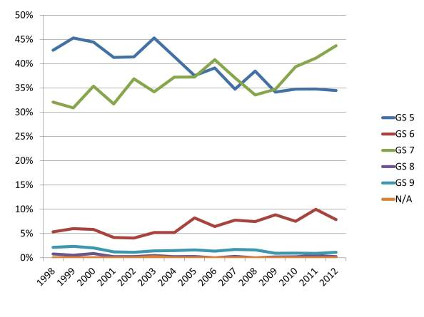 Increases and decreases in different 0102 Archaeologists' GS grades from 1998 to 2012