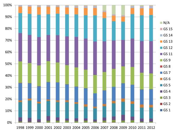 Distribution of GS grades for combined 0102 and 1093 Archaeologists from 1998-2012