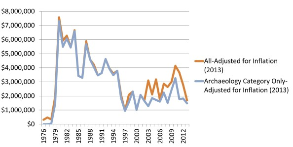 NEH Grant funding for Archaeology and Archaeology-related projects Adjusted for Inflation (2013 amounts)