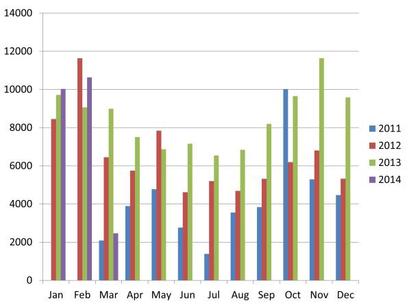 Monthly Views DougsArchaeology