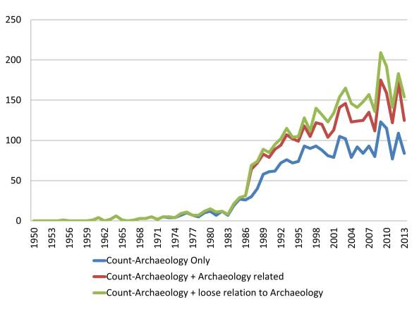 Count of NSF grants for Archaeology