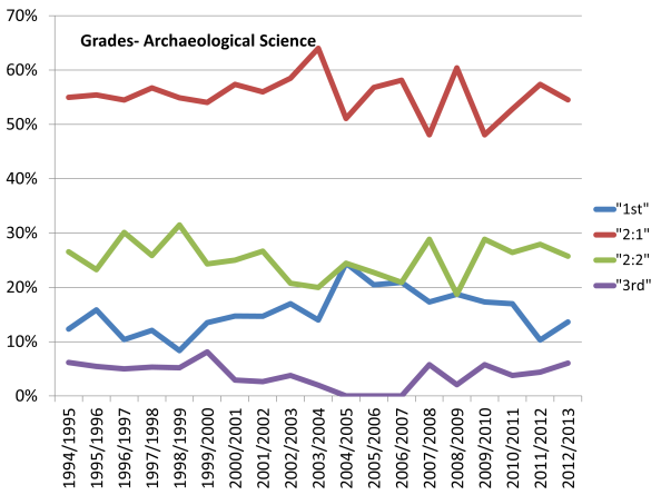 Grades- Archaeological Sci