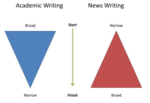 News vs Academic Writing
