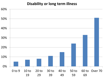 Long term illness or disability in scotland