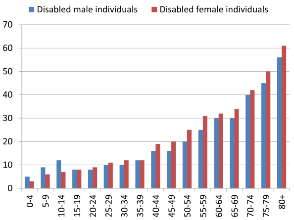 UK disabilities by age and gender