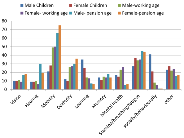 UK disabilities by age group and gender
