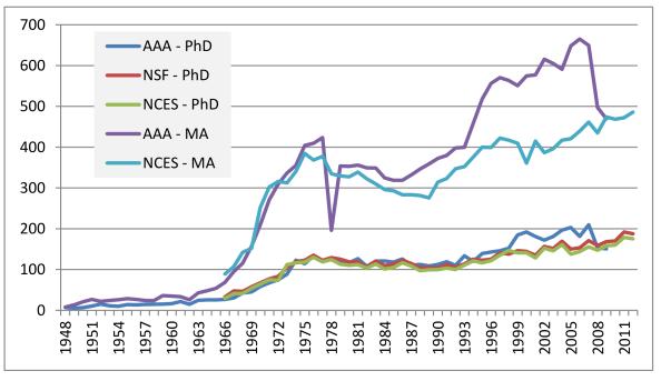 Estimated number of US Archaeology degree- postgraduate