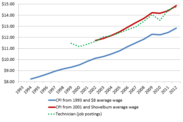 Technician wages and inflation