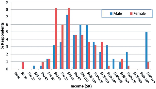 Full-time gross income from archaeologically-related employment during 2014 by gender (n¼219). Average income AUD$96,171 (Male: AUD$105,796; Female AUD$84,906). Average income based on all income data, including those with no gender nominated. Average income based on salary mid-point; mid-point of top category taken as AUD$195,000. Salaries in bottom ranges represent part year full-time employment.