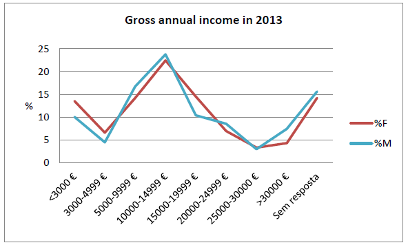 Figure 5.3.3 Gross annual income in Archaeology by gender, in 2013 (percentages refer to the total # of polled people, n= 572)